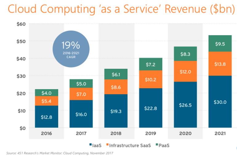 doanh thu điện toán đám mây