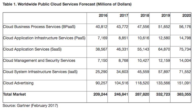 thị trường đám mây công cộng